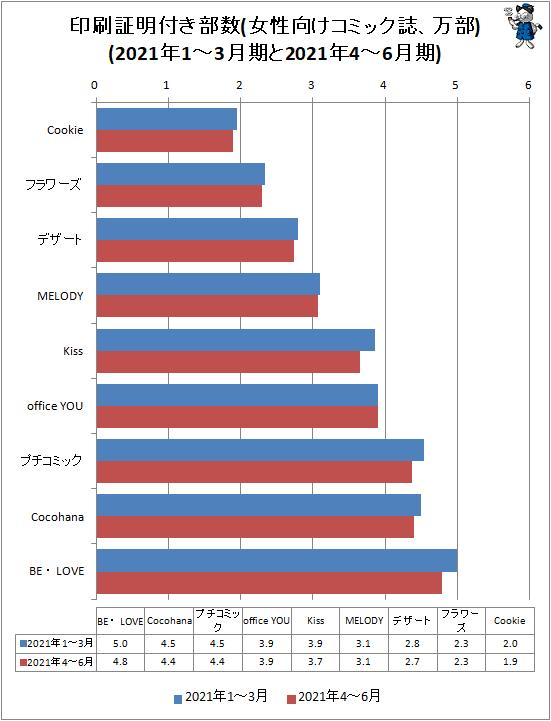 ↑ 印刷証明付き部数(女性向けコミック誌、万部)(2021年1-3月期と2021年4-6月期)