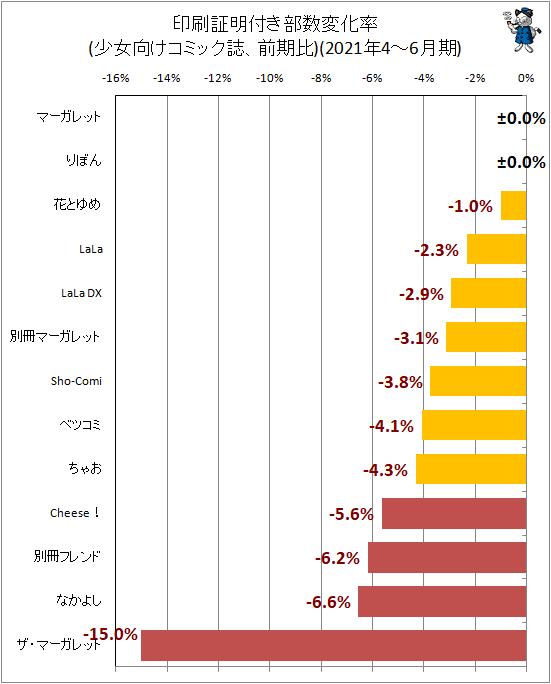 ↑ 印刷証明付き部数変化率(少女向けコミック誌、前期比)(2021年4-6月期)