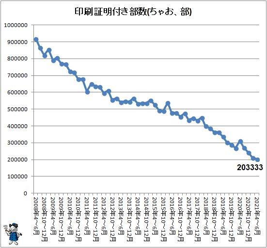 ↑ 印刷証明付き部数(ちゃお、部)
