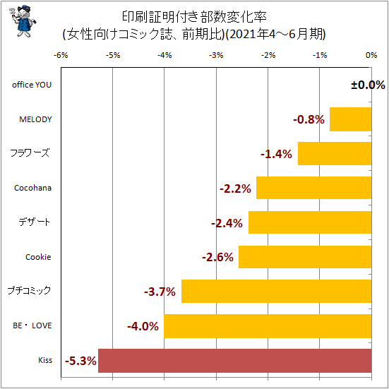 ↑ 印刷証明付き部数変化率(女性向けコミック誌、前期比)(2021年4-6月期)