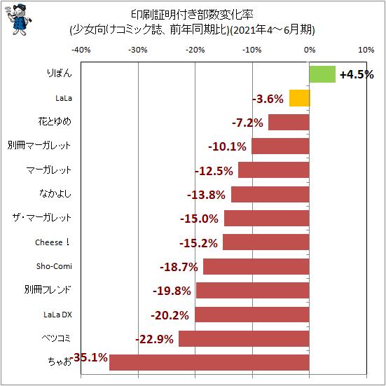 ↑ 印刷証明付き部数変化率(少女向けコミック誌、前年同期比)(2021年4-6月期)