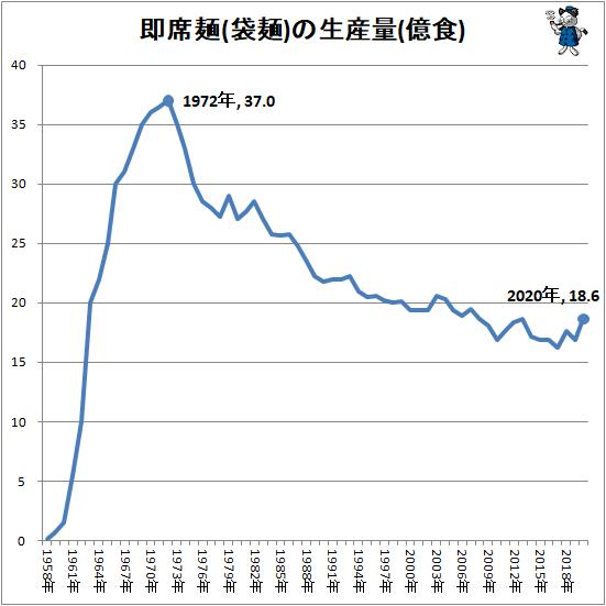 ↑ 即席麺(袋麺)の生産量(億食)