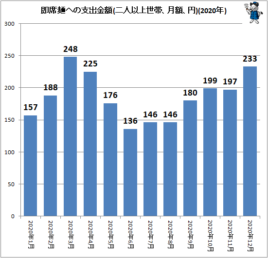 ↑ 即席麺への支出金額(二人以上世帯、月額、円)(2020年)