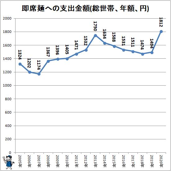 ↑ 即席麺への支出金額(総世帯、年額、円)
