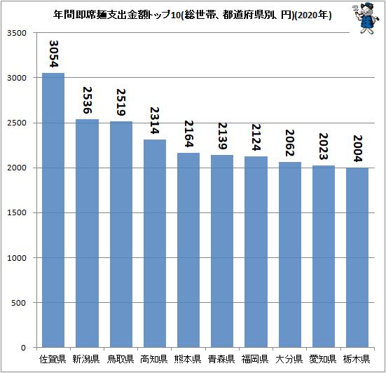 ↑ 年間即席麺支出金額トップ10(総世帯、都道府県別、円)(2020年)