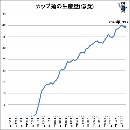 ↑ カップ麺の生産量(億食)