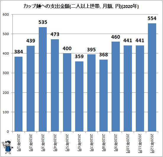 ↑ カップ麺への支出金額(二人以上世帯、月額、円)(2020年)