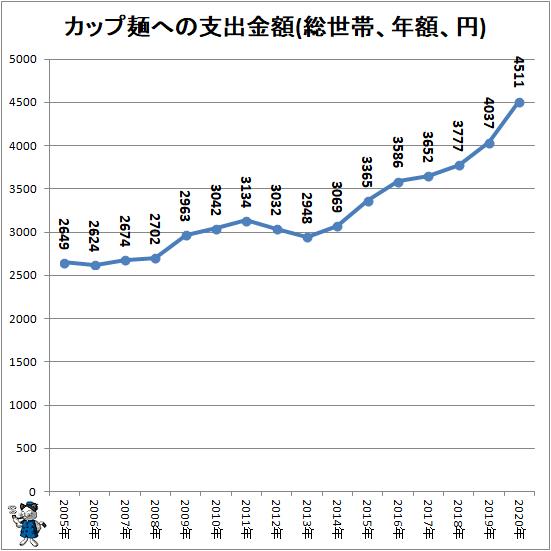 ↑ カップ麺への支出金額(総世帯、年額、円)