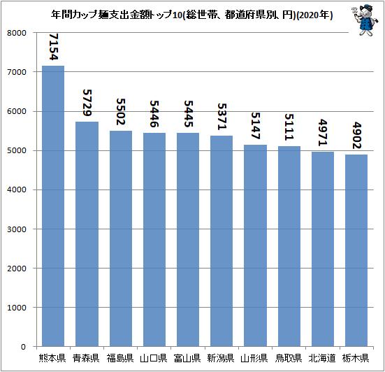 ↑ 年間カップ麺支出金額トップ10(総世帯、都道府県別、円)(2020年)