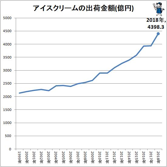 ↑ アイスクリームの出荷金額(億円)
