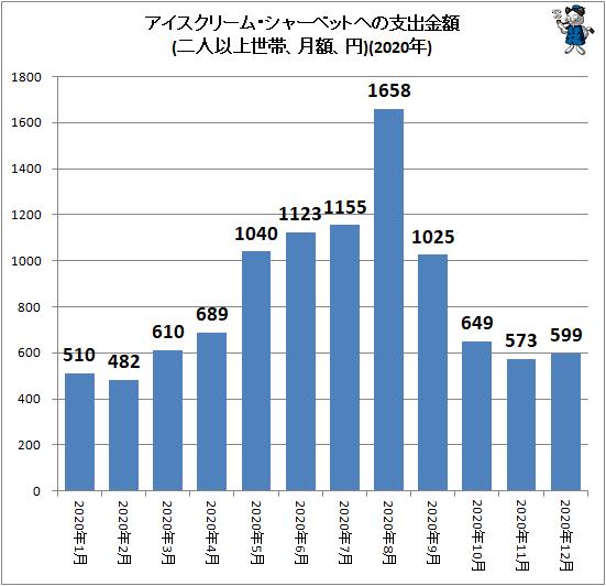 ↑ アイスクリーム・シャーベットへの支出金額(二人以上世帯、月額、円)(2020年)