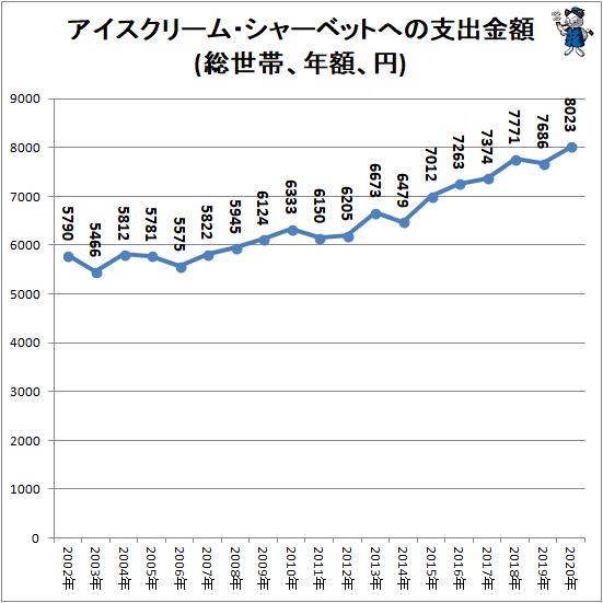 ↑ アイスクリーム・シャーベットへの支出金額(総世帯、年額、円)