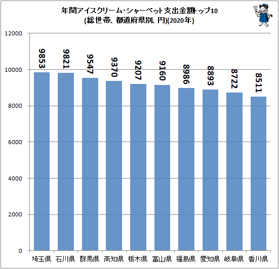 ↑ 年間アイスクリーム・シャーベット支出金額トップ10(総世帯、都道府県別、円)(2020年)