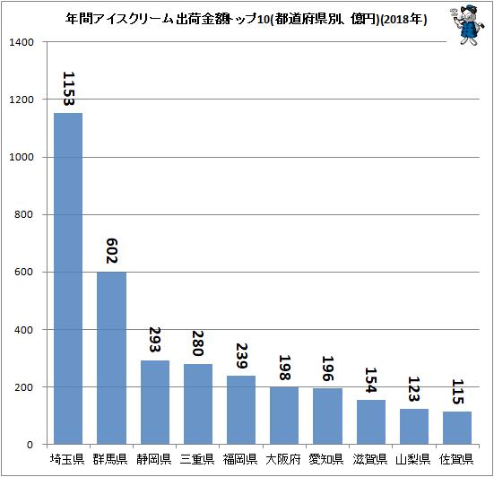 ↑ 年間アイスクリーム出荷金額トップ10(都道府県別、億円)(2018年)