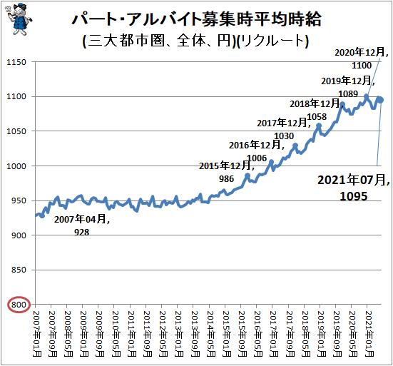 ↑ パート・アルバイト募集時平均時給(三大都市圏、全体、円)(リクルート)