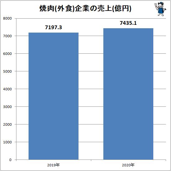 ↑ 焼肉(外食)企業の売上(億円)