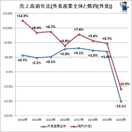 ↑ 売上高前年比(外食産業全体と焼肉(外食))