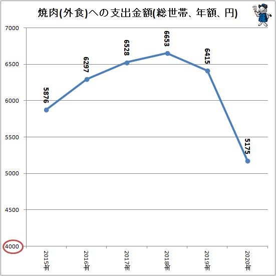 ↑ 焼肉(外食)への支出金額(総世帯、年額、円)