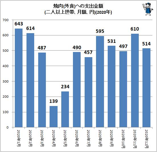 ↑ 焼肉(外食)への支出金額(二人以上世帯、月額、円)(2020年)