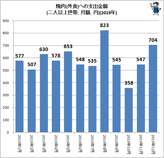 ↑ 焼肉(外食)への支出金額(二人以上世帯、月額、円)(2019年)
