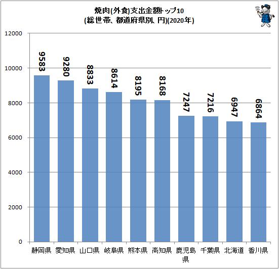 ↑ 焼肉(外食)支出金額トップ10(総世帯、都道府県別、円)(2020年)