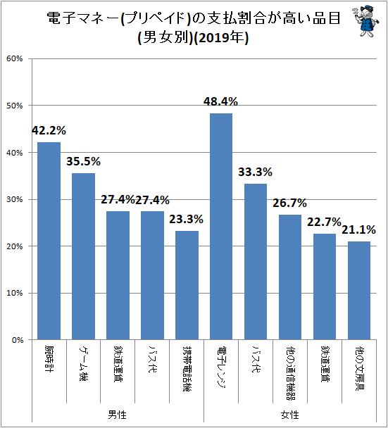 ↑ 電子マネー(プリペイド)の支払割合が高い品目(男女別)(2019年)