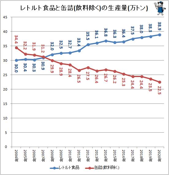 ↑ レトルト食品と缶詰(飲料除く)の生産量(万トン)(2019年)