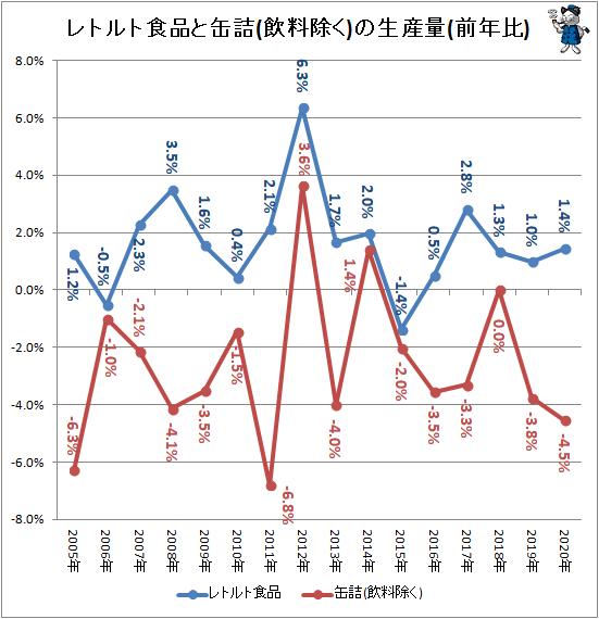 ↑ レトルト食品と缶詰(飲料除く)の生産量(前年比)