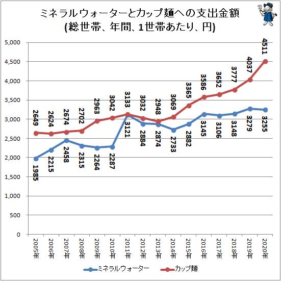 ↑ ミネラルウォーターとカップ麺への支出金額(総世帯、年間、1世帯あたり、円)