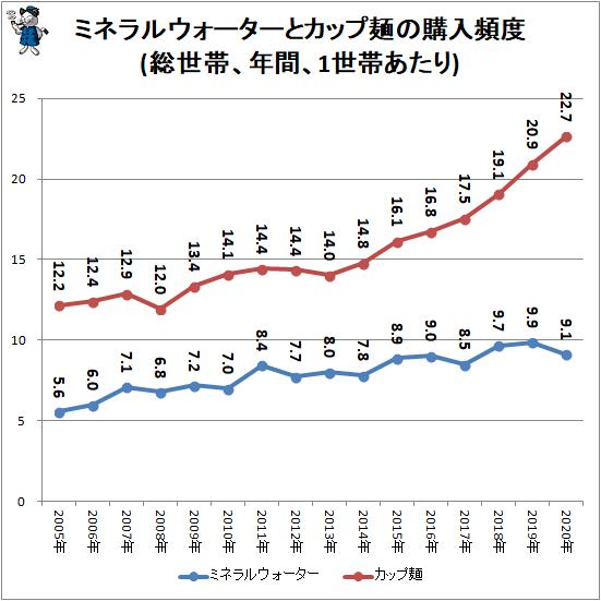 ↑ ミネラルウォーターとカップ麺の購入頻度(総世帯、年間、1世帯あたり)