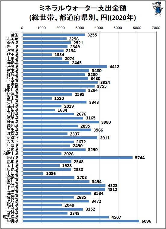 ↑ ミネラルウォーター支出金額(総世帯、都道府県別、円)(2020年)