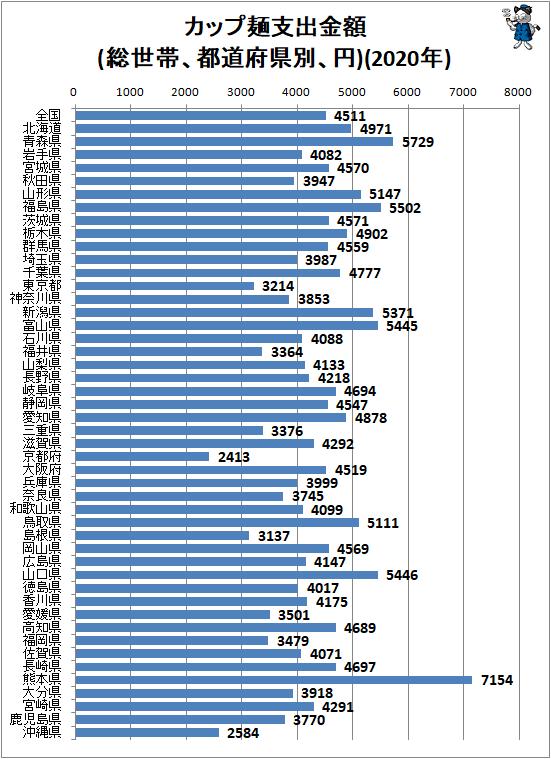 ↑ カップ麺支出金額(総世帯、都道府県別、円)(2020年)