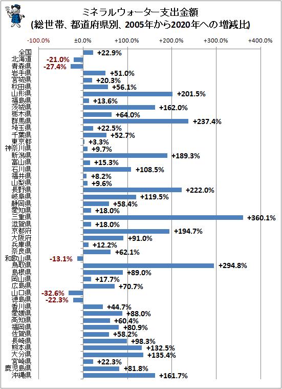↑ ミネラルウォーター支出金額(総世帯、都道府県別、2005年から2020年ヘの増減比)