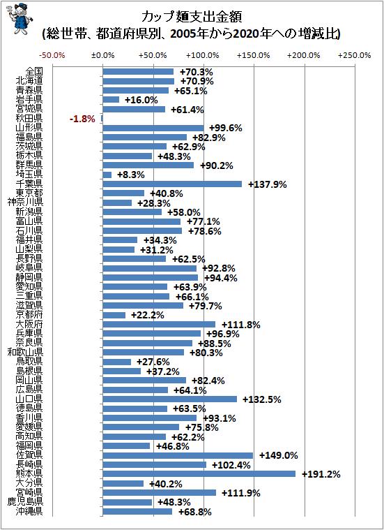 ↑ カップ麺支出金額(総世帯、都道府県別、2005年から2020年ヘの増減比)
