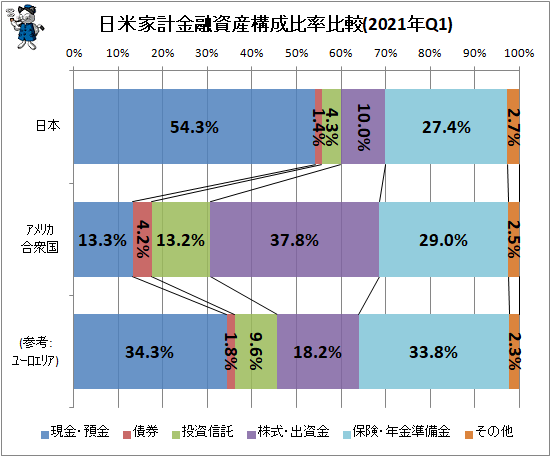 ↑ 日米欧家計金融資産構成比率比較(2021年Q1)