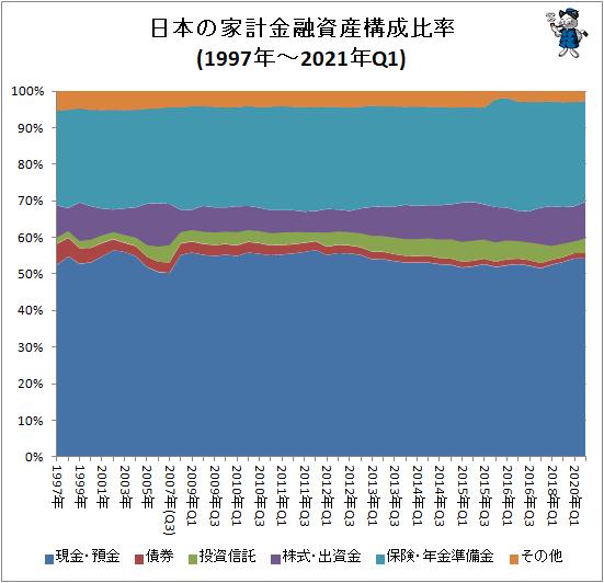 ↑ 日本の家計金融資産構成比率(1997年-2021年Q1)