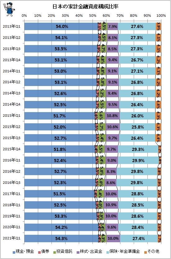 ↑ 日本の家計金融資産構成比率