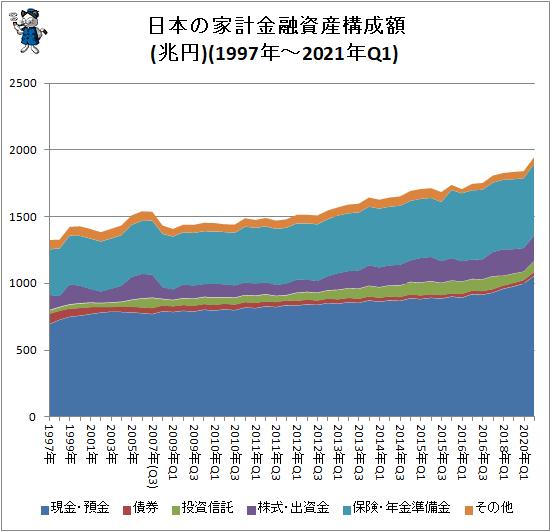 ↑ 日本の家計金融資産構成(1997年-2021年Q1)(兆円)