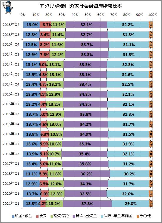 ↑ アメリカ合衆国の家計金融資産構成比率
