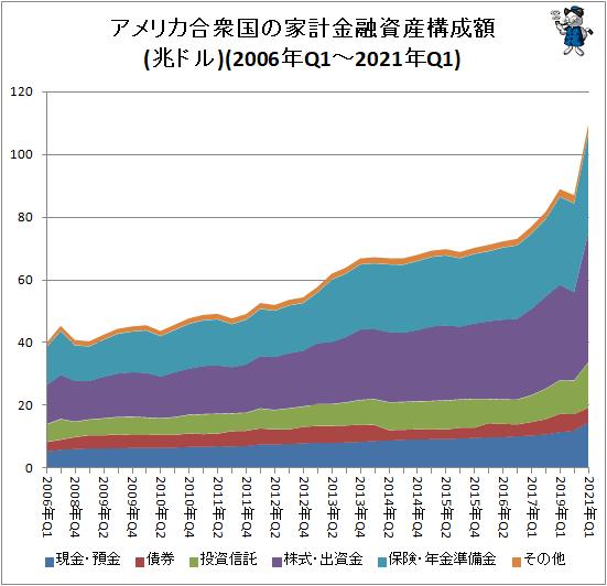 ↑ アメリカ合衆国の家計金融資産構成額(2006年Q1-2021年Q1)(兆ドル)