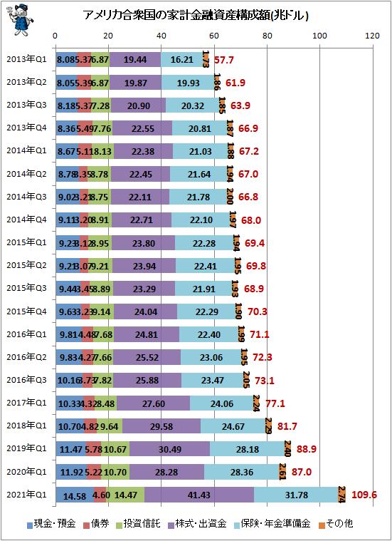 ↑ アメリカ合衆国の家計金融資産構成額(兆ドル)
