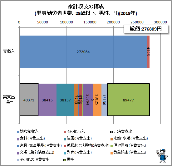 ↑ 家計収支の構成(単身勤労者世帯、29歳以下、男性、円)(2019年)