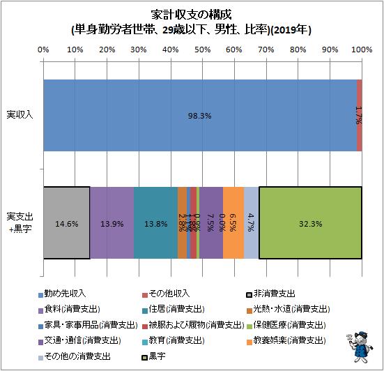 ↑ 家計収支の構成(単身勤労者世帯、29歳以下、男性、比率)(2019年)