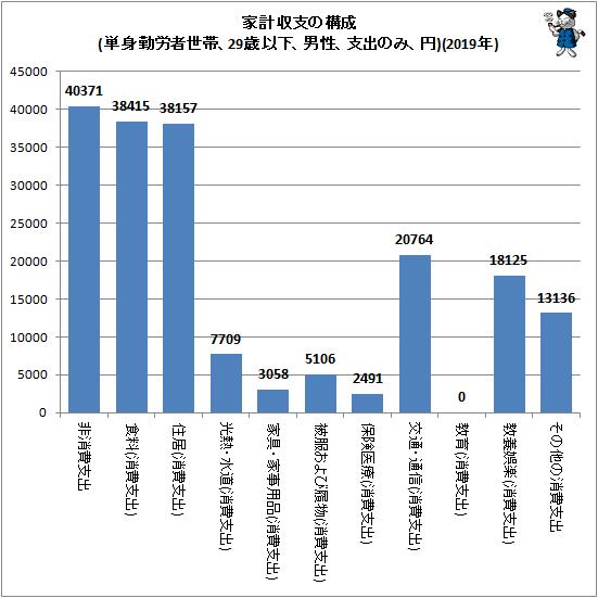 ↑ 家計収支の構成(単身勤労者世帯、29歳以下、男性、支出のみ、円)(2019年)