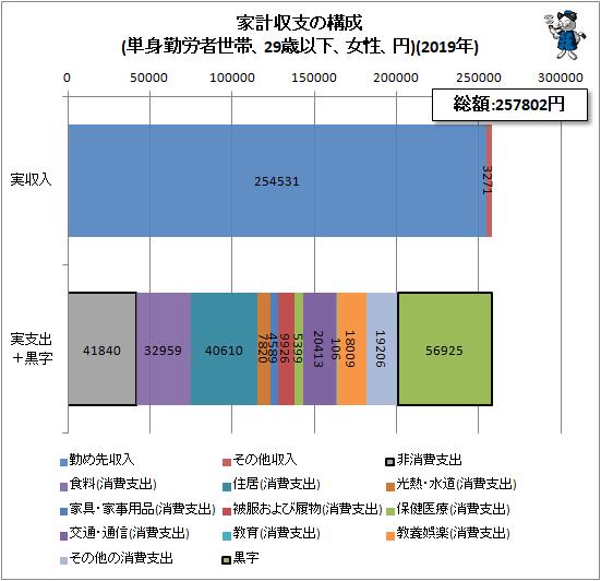 ↑ 家計収支の構成(単身勤労者世帯、29歳以下、女性、円)(2019年)