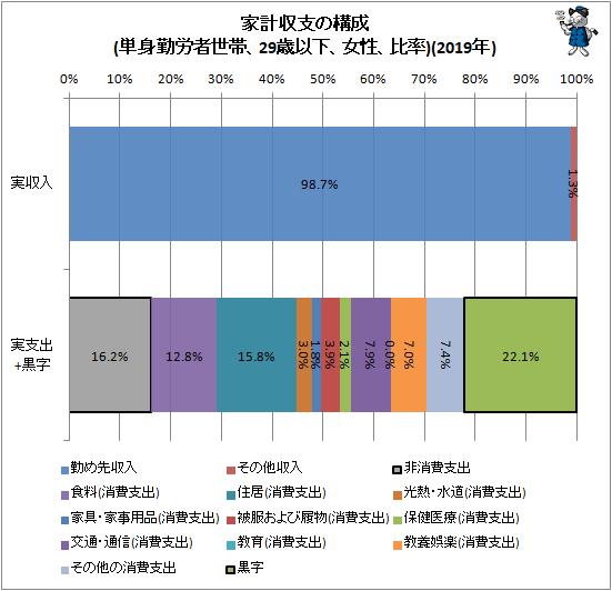 ↑ 家計収支の構成(単身勤労者世帯、29歳以下、女性、比率)(2019年)