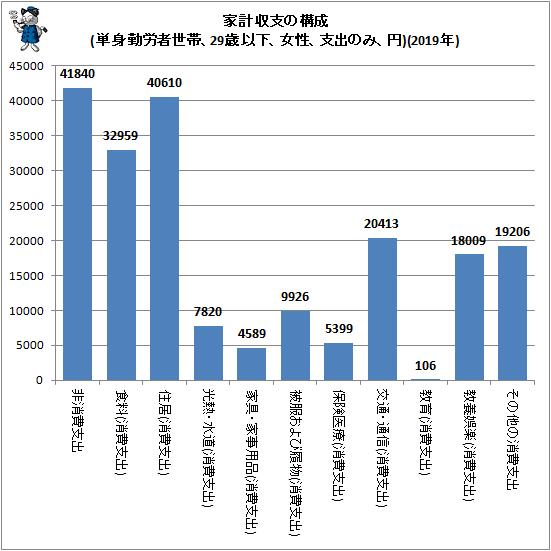 ↑ 家計収支の構成(単身勤労者世帯、29歳以下、女性、支出のみ、円)(2019年)