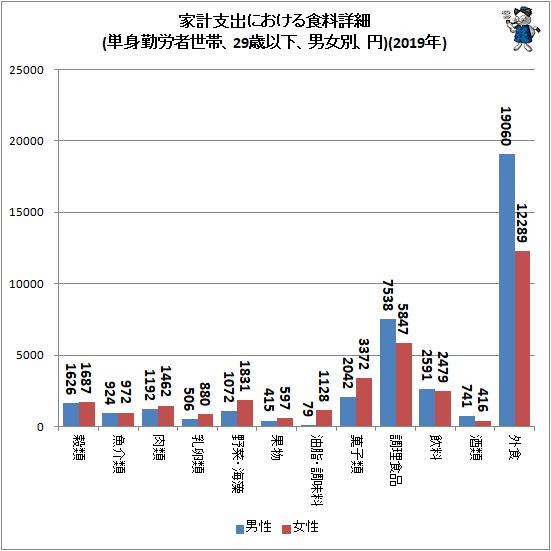 ↑ 家計支出における食料詳細(単身勤労者世帯、29歳以下、男女別、円)(2019年)