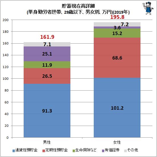↑ 貯蓄現在高詳細(単身勤労者世帯、29歳以下、男女別、万円)(2019年)
