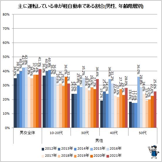 ↑ 主に運転している車が軽自動車である割合(男性、年齢階層別)